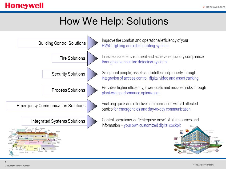 Honeywell Proprietary Honeywell.com  9 Document control number How We Help: Solutions Enabling quick and effective communication with all affected pa