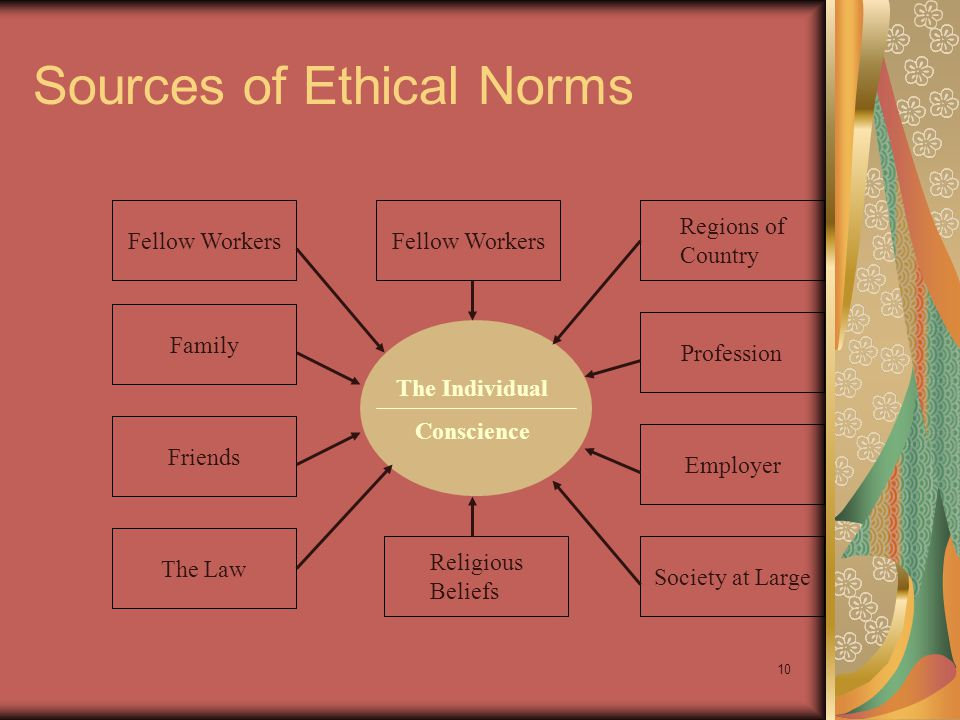 9 Conventional Approach to Business Ethics Conventional approach to business ethics involves a comparison of a decision or practice to prevailing societal norms Pitfall: ethical relativism Decision or Practice Prevailing Norms