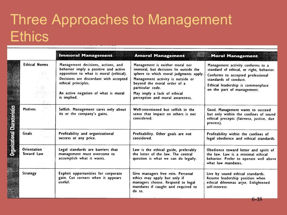 16 3 Models of Management Ethics Three Types Of Management Ethics