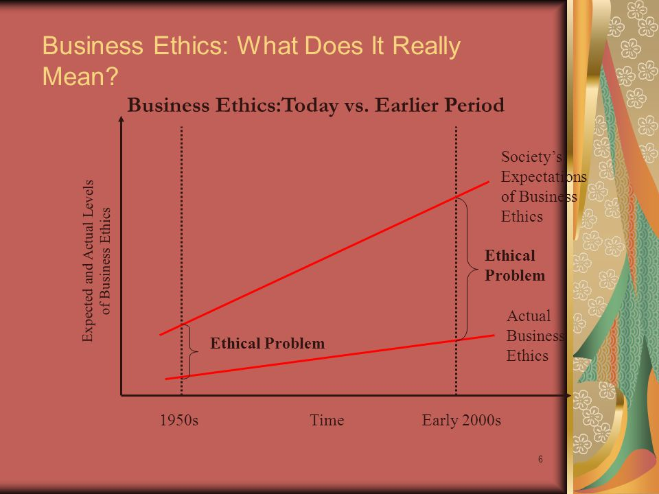 5 Public's Opinion of Business Ethics Gallup Poll finds that only 17 percent to 20 percent of the public thought the business ethics of executives to be very high or high To understand public sentiment towards business ethics, ask three questions Has business ethics really deteriorated.