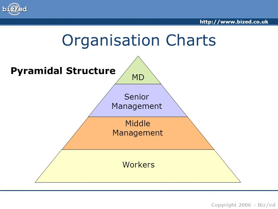 http://www.bized.co.uk Copyright 2006 – Biz/ed Organisation Charts MD Middle Management Workers Pyramidal Structure Senior Management