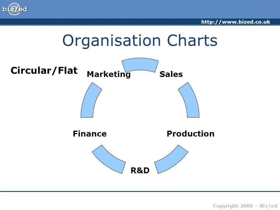 http://www.bized.co.uk Copyright 2006 – Biz/ed Organisation Charts Marketing Sales Production Finance R&D Circular/Flat