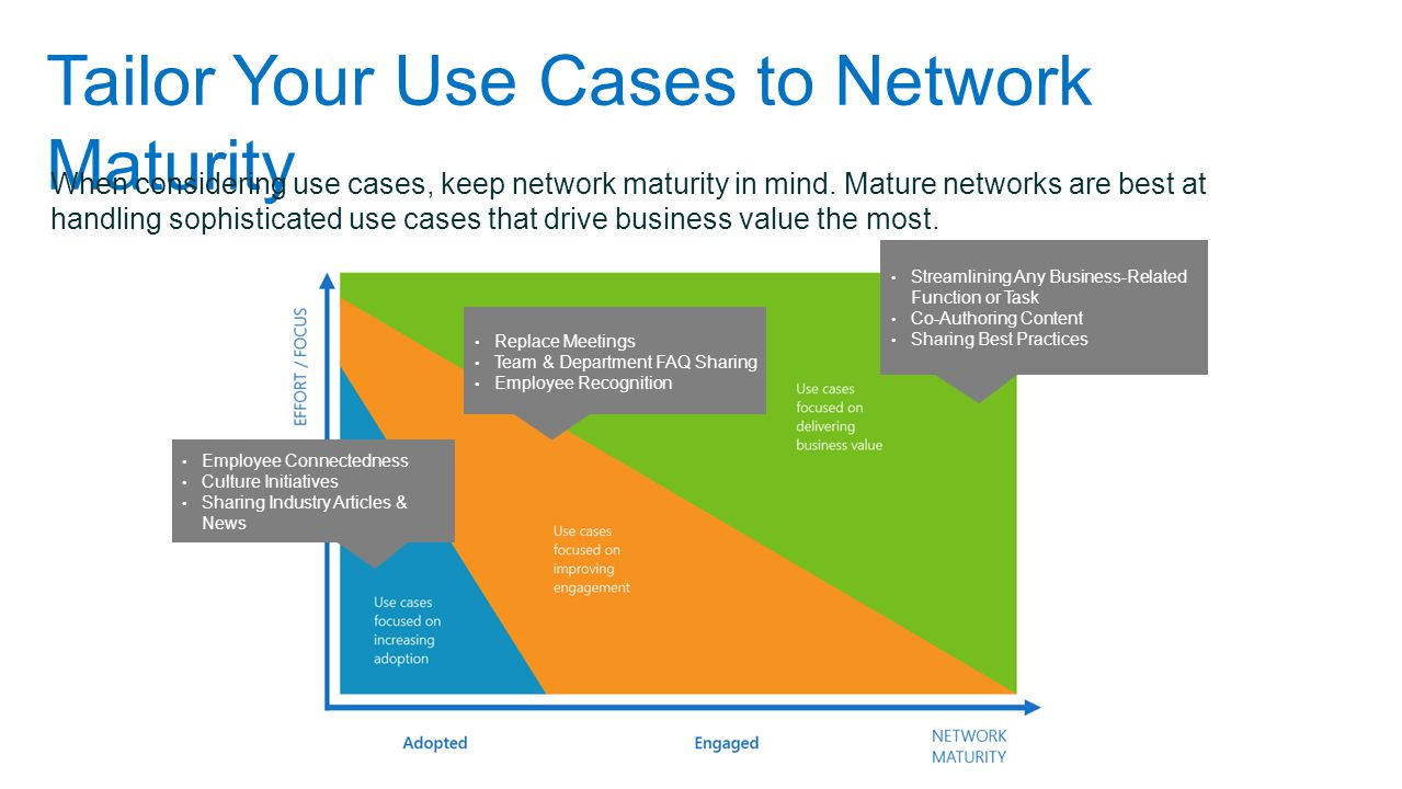 Tailor Your Use Cases to Network Maturity When considering use cases, keep network maturity in mind.