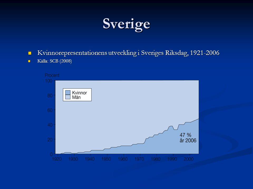 Sverige Kvinnorepresentationens utveckling i Sveriges Riksdag, 1921-2006 Kvinnorepresentationens utveckling i Sveriges Riksdag, 1921-2006 Källa: SCB (