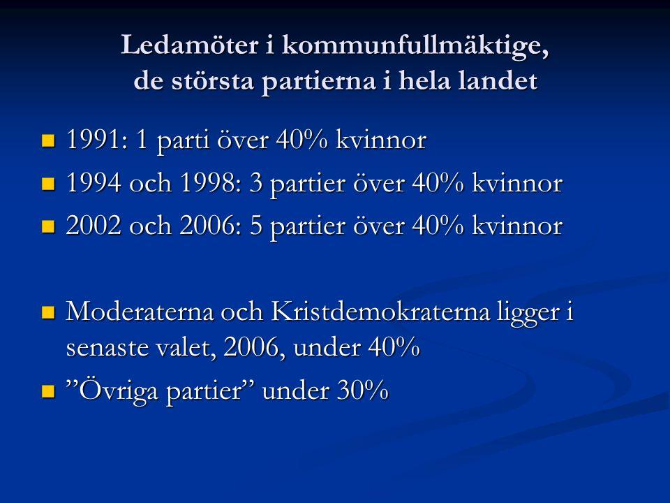 Ledamöter i kommunfullmäktige, de största partierna i hela landet 1991: 1 parti över 40% kvinnor 1991: 1 parti över 40% kvinnor 1994 och 1998: 3 partier över 40% kvinnor 1994 och 1998: 3 partier över 40% kvinnor 2002 och 2006: 5 partier över 40% kvinnor 2002 och 2006: 5 partier över 40% kvinnor Moderaterna och Kristdemokraterna ligger i senaste valet, 2006, under 40% Moderaterna och Kristdemokraterna ligger i senaste valet, 2006, under 40% Övriga partier under 30% Övriga partier under 30%