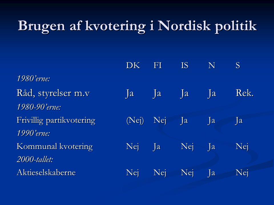 Brugen af kvotering i Nordisk politik DKFIISNS 1980'erne: Råd, styrelser m.vJaJaJaJaRek. 1980-90'erne: Frivillig partikvotering(Nej)NejJaJaJa 1990'ern