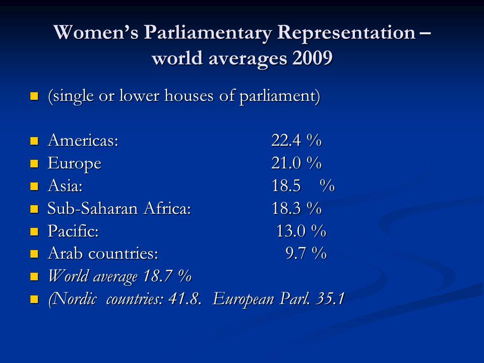 Könskvotering i politiken – populärt och kontroversiellt Almost 50 countries have introduced electoral gender quotas in their constitution or electoral law.