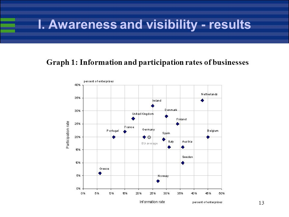 13 I. Awareness and visibility - results Graph 1: Information and participation rates of businesses
