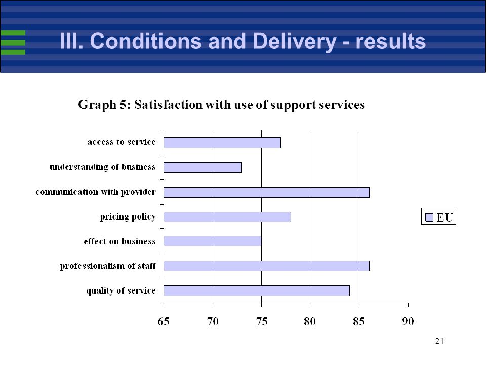 21 III. Conditions and Delivery - results Graph 5: Satisfaction with use of support services