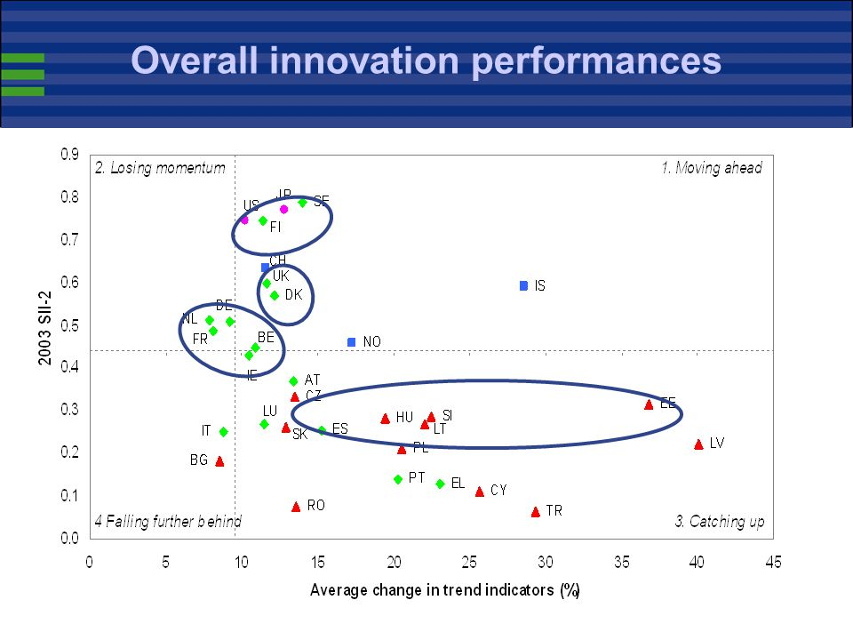 33 Overall innovation performances