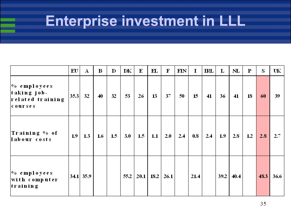 35 Enterprise investment in LLL