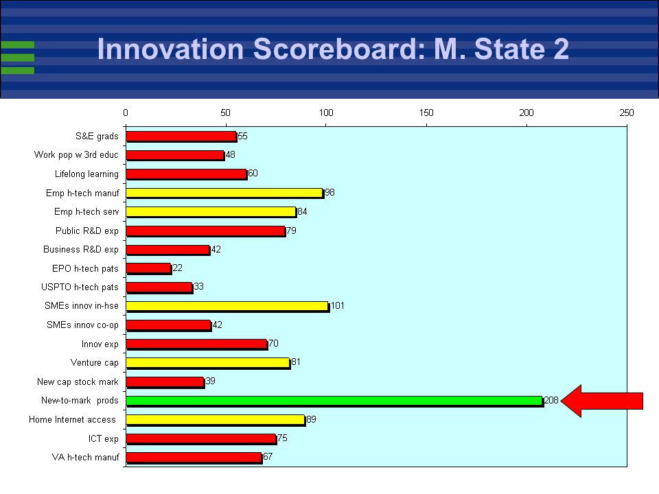39 Innovation Scoreboard: M. State 2