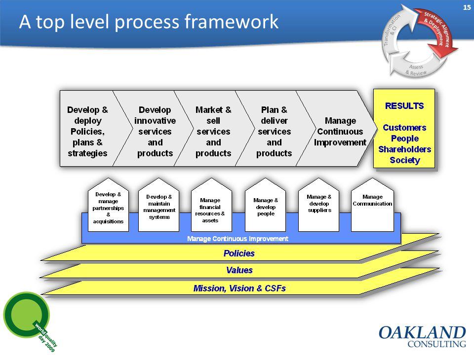 15 A top level process framework