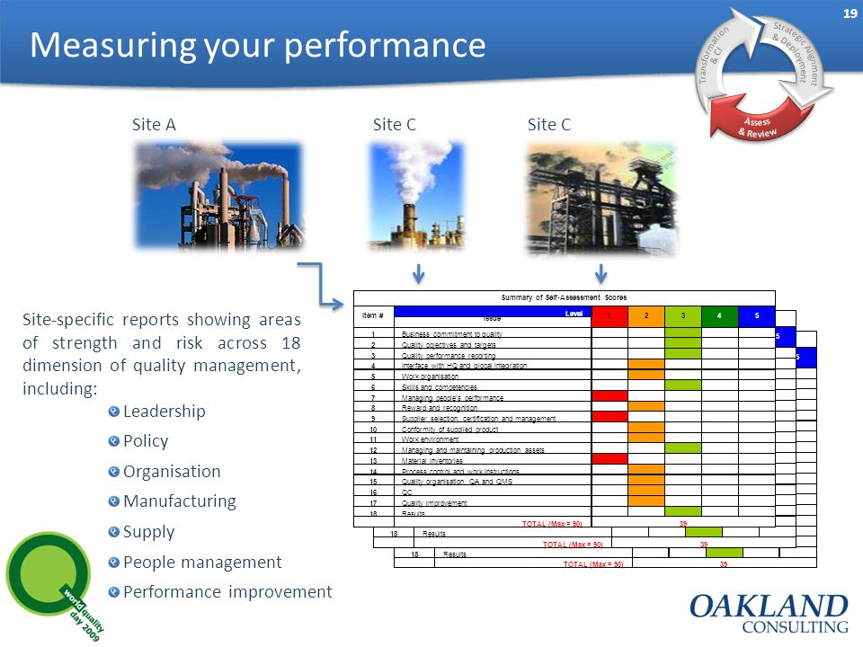 19 Measuring your performance Site ASite C Leadership Policy Organisation Manufacturing Supply People management Performance improvement Site-specific reports showing areas of strength and risk across 18 dimension of quality management, including: