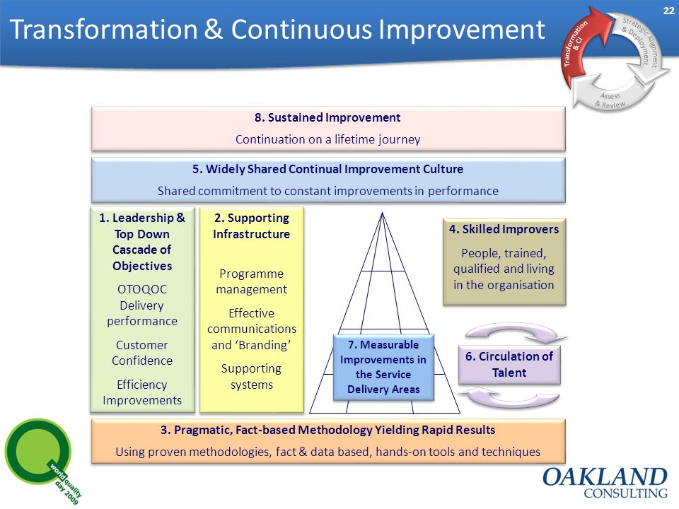 22 Transformation & Continuous Improvement 3.