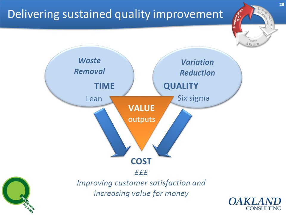 23 Waste Removal Variation Reduction TIME COST £££ Improving customer satisfaction and increasing value for money QUALITY VALUE outputs Lean Six sigma Delivering sustained quality improvement