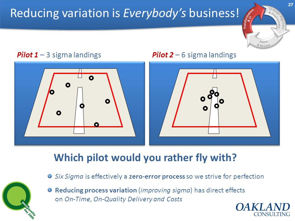 27 Six Sigma is effectively a zero-error process so we strive for perfection Reducing process variation (improving sigma) has direct effects on On-Time, On-Quality Delivery and Costs Pilot 1 – 3 sigma landingsPilot 2 – 6 sigma landings Which pilot would you rather fly with.