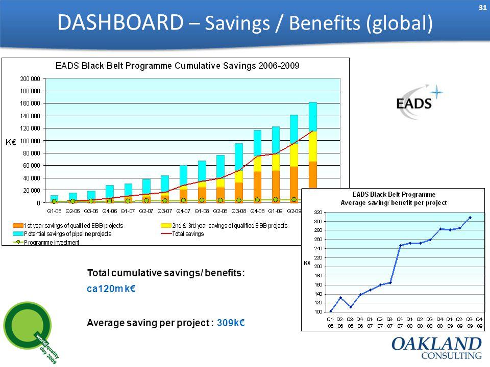 31 DASHBOARD – Savings / Benefits (global) Total cumulative savings/ benefits: ca120m k€ Average saving per project : 309k€