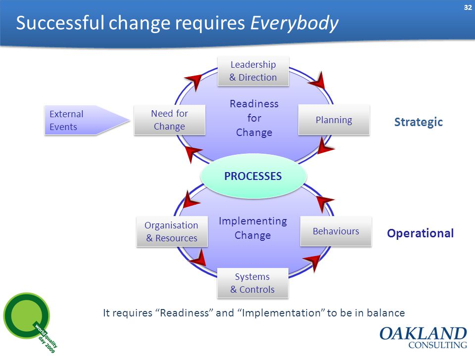 32 Successful change requires Everybody Implementing Change Readiness for Change Planning Leadership & Direction PROCESSES Organisation & Resources Behaviours Systems & Controls Need for Change External Events It requires Readiness and Implementation to be in balance Strategic Operational