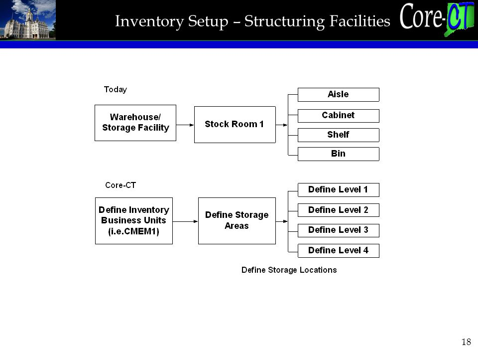 18 Inventory Setup – Structuring Facilities