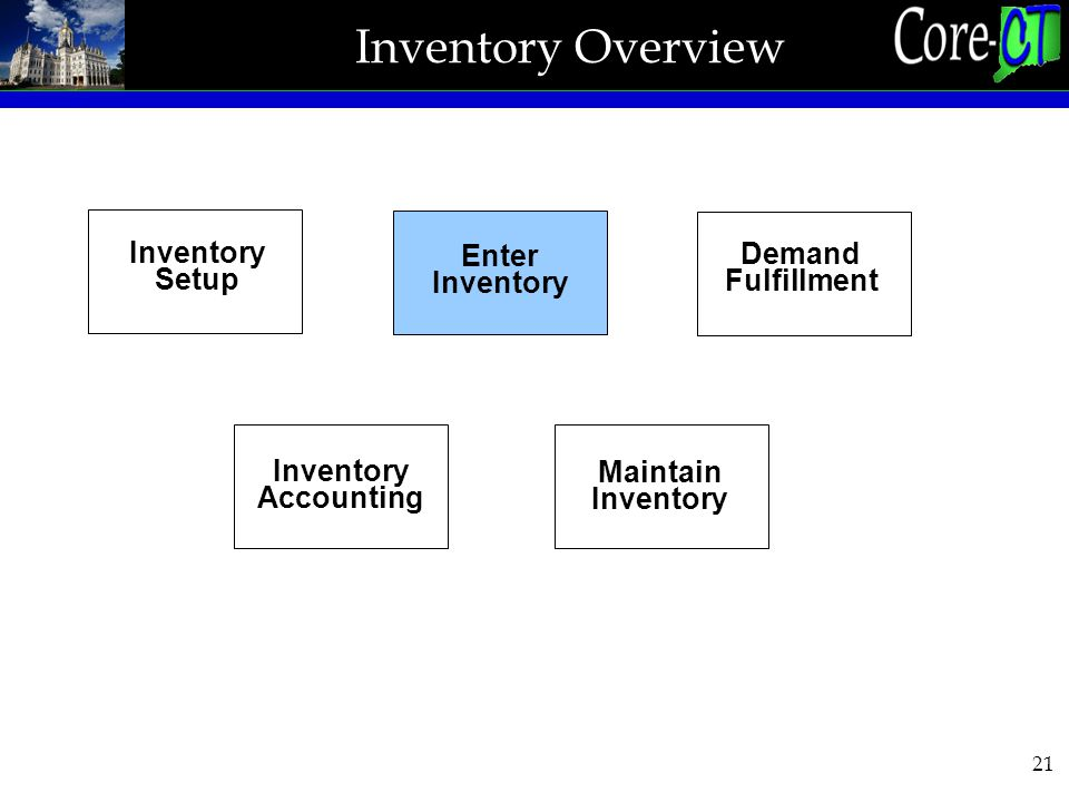 21 Inventory Overview Inventory Setup Enter Inventory Demand Fulfillment Inventory Accounting Maintain Inventory