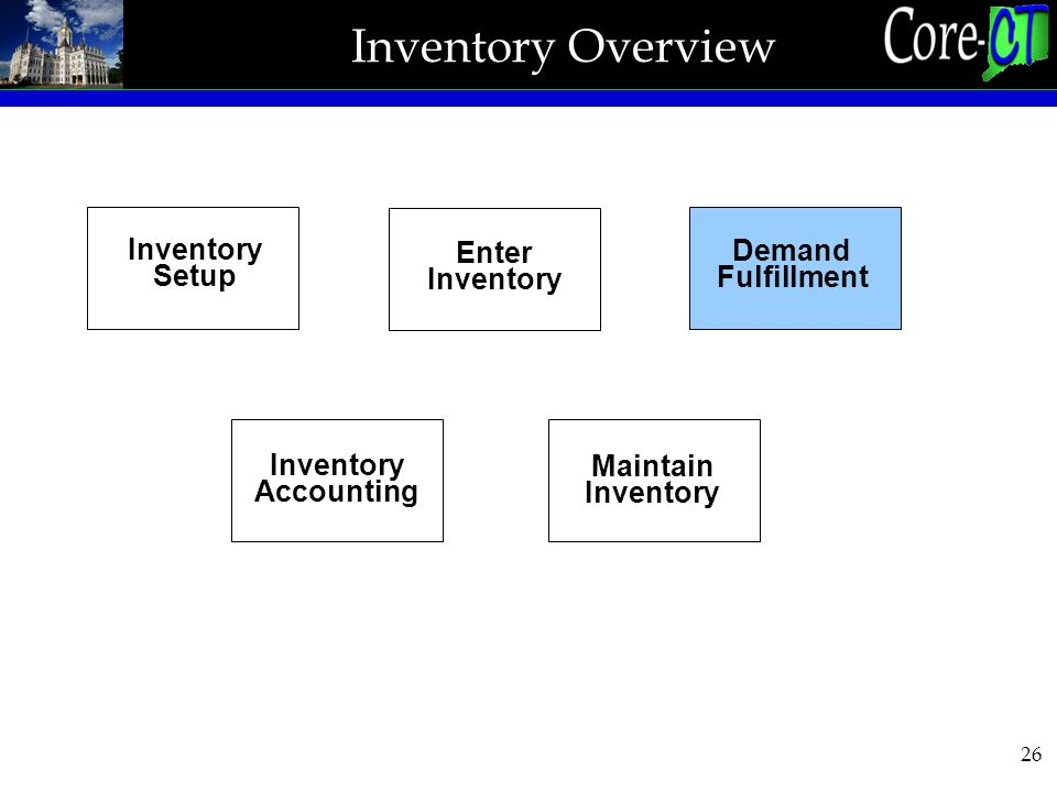 26 Inventory Overview Inventory Setup Enter Inventory Demand Fulfillment Inventory Accounting Maintain Inventory