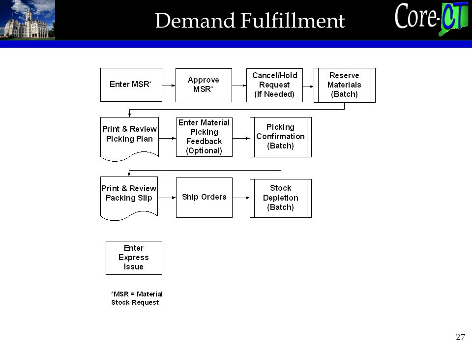 27 Demand Fulfillment