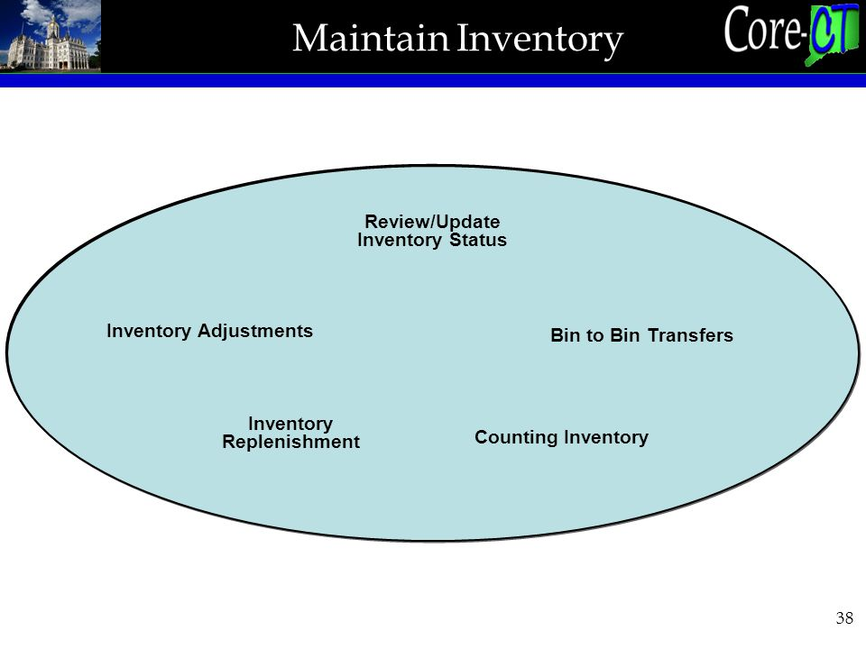 38 Review/Update Inventory Status Inventory Replenishment Inventory Adjustments Bin to Bin Transfers Counting Inventory Maintain Inventory