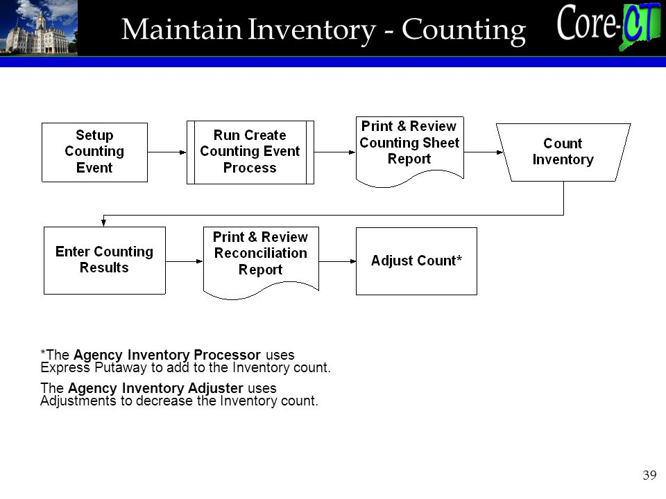39 Maintain Inventory - Counting *The Agency Inventory Processor uses Express Putaway to add to the Inventory count.