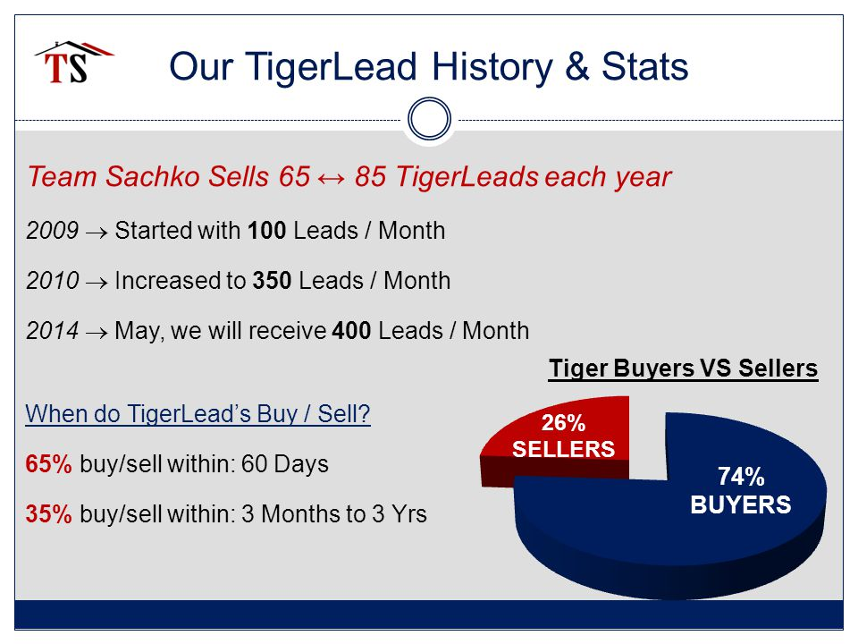 Our Tiger Conversion Valid and Invalid Leads 40% Valid Phone & Valid Email 20% Invalid Phone & Invalid Email 40% Mix & Unknown Team Conversion Rates (valid/valid) Judy  9.2% Sylvia  8.8% Crystal  7.2% Kelly  7.1% Overall Tiger Conversion (valid/valid) 8.07% 4 Agents Closed: 53 Deals 81% of the Tiger Deals in 2013 Agents No Longer with TS Closed: 12 Deals 19% of the Tiger Deals in 2013 Overall Tiger Conversion 1.4%