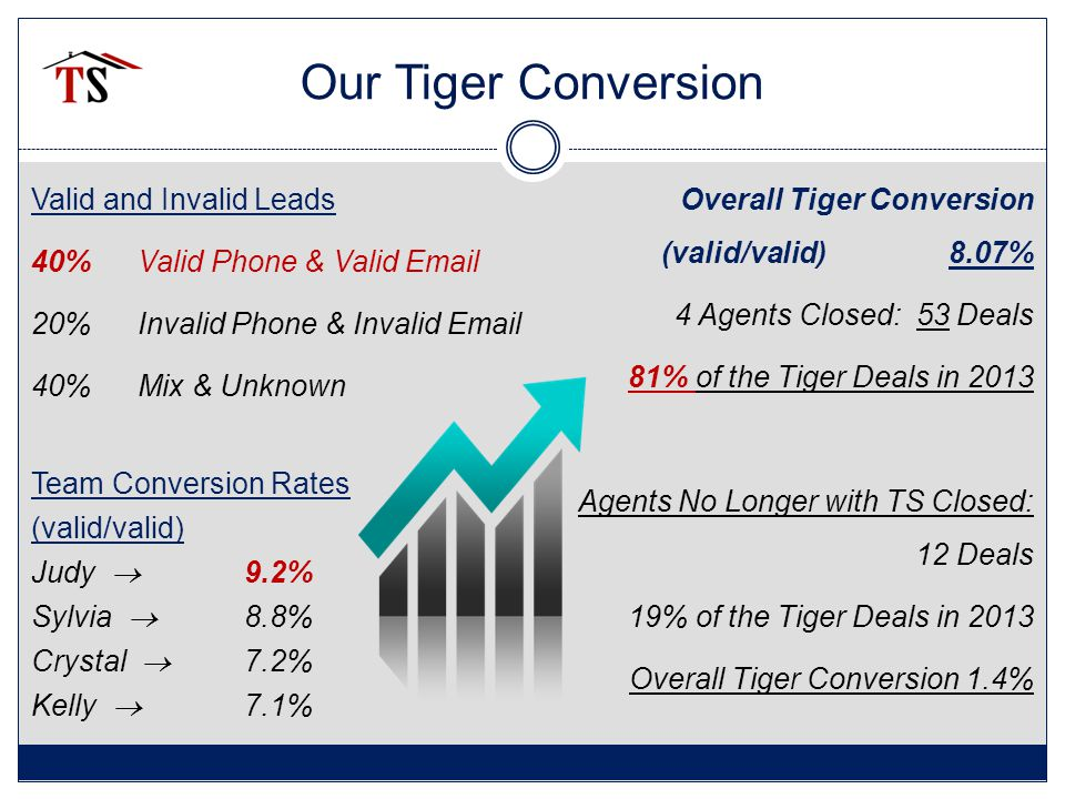 Our Tiger Conversion Valid and Invalid Leads 40% Valid Phone & Valid Email 20% Invalid Phone & Invalid Email 40% Mix & Unknown Team Conversion Rates (valid/valid) Judy  9.2% Sylvia  8.8% Crystal  7.2% Kelly  7.1% Overall Tiger Conversion (valid/valid) 8.07% 4 Agents Closed: 53 Deals 81% of the Tiger Deals in 2013 Agents No Longer with TS Closed: 12 Deals 19% of the Tiger Deals in 2013 Overall Tiger Conversion 1.4%