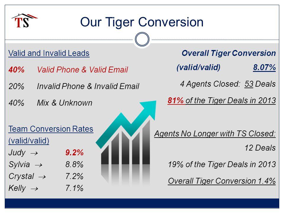 Our BEST Tiger Success Stories Quickest Tiger Sale: 7 days.