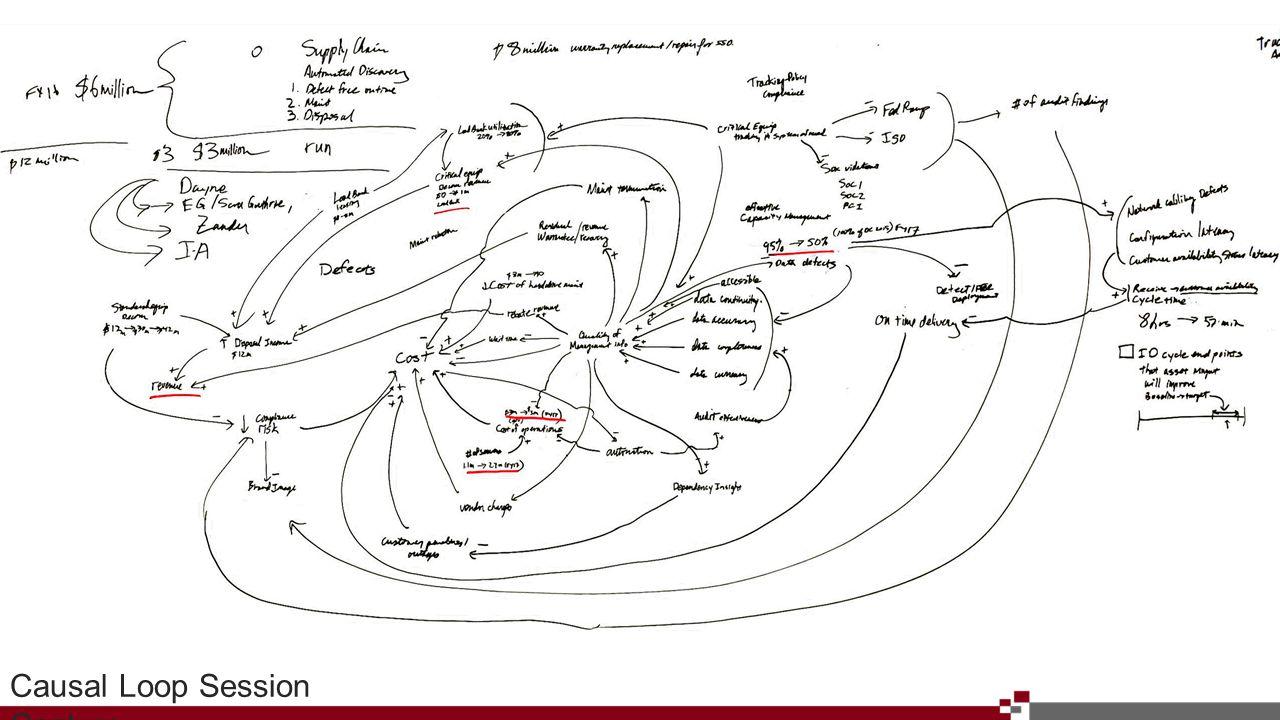 Next StepsAppendix ay 1 st Presentatio n Appendix Causal Loop Session Capture