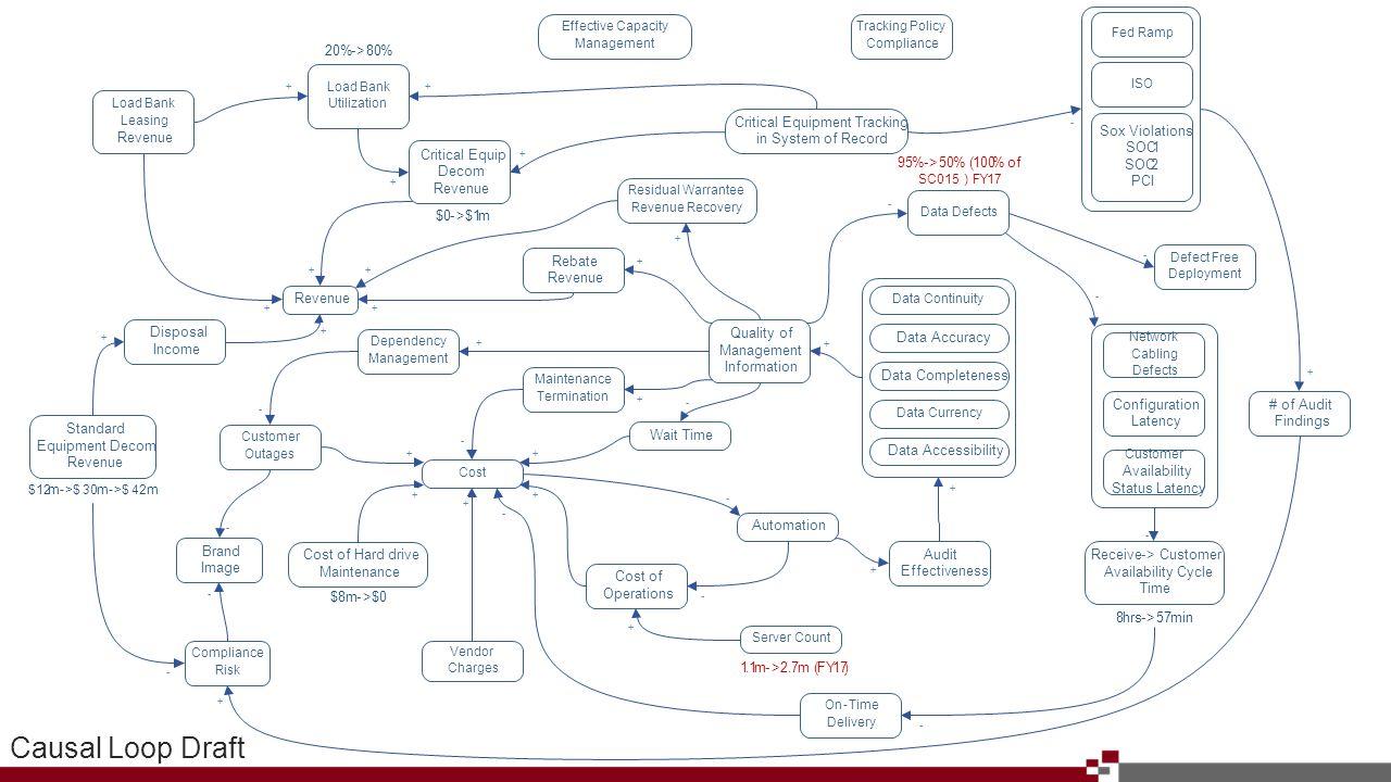 Causal Loop Draft
