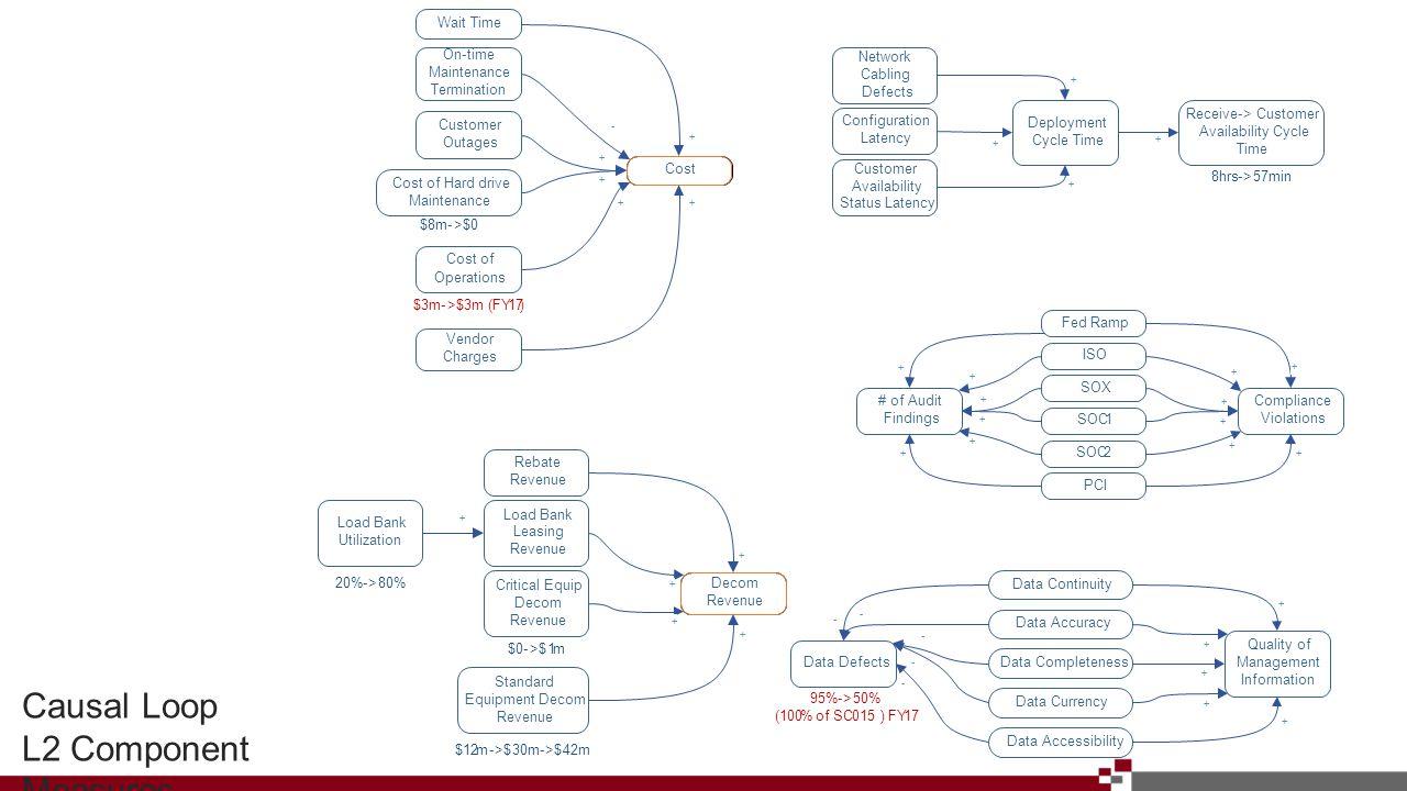 Causal Loop L2 Component Measures