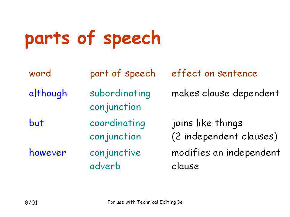 8/01 For use with Technical Editing 3e sentence analysis Although I have studied the textbook, I am still confused.