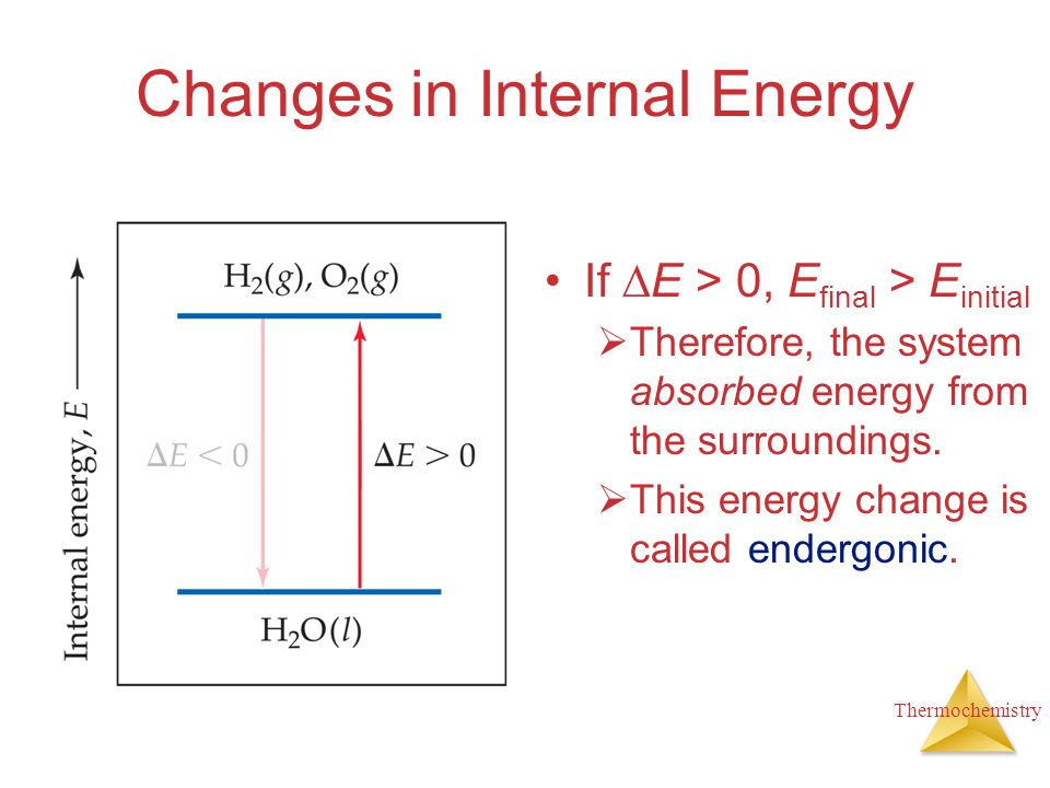 Thermochemistry Changes in Internal Energy If  E > 0, E final > E initial  Therefore, the system absorbed energy from the surroundings.  This energ