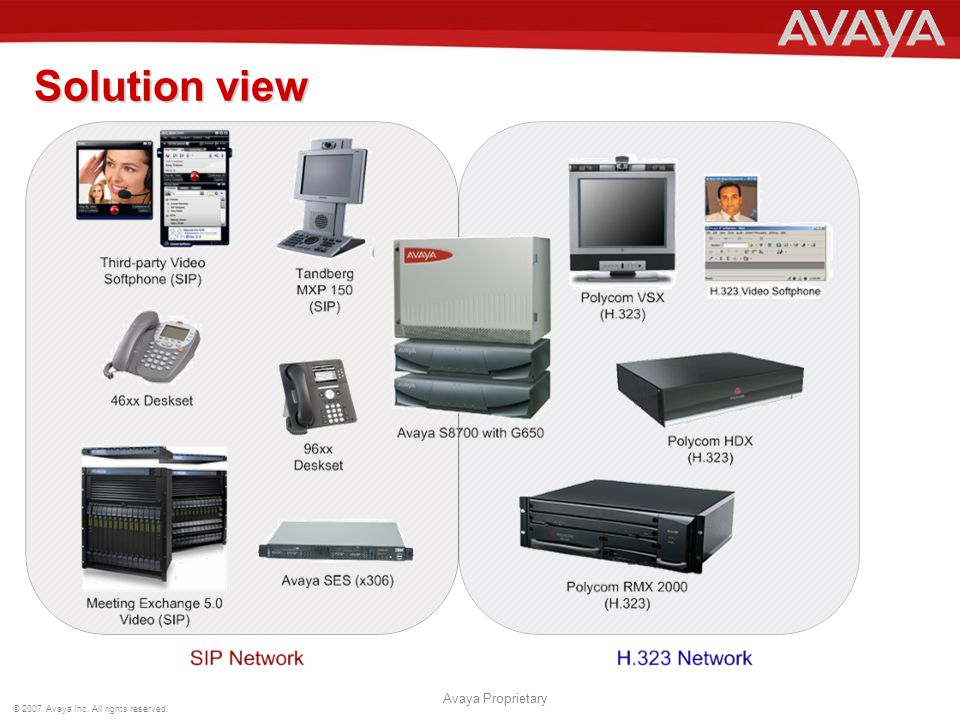 © 2007 Avaya Inc. All rights reserved. Avaya Proprietary Solution view