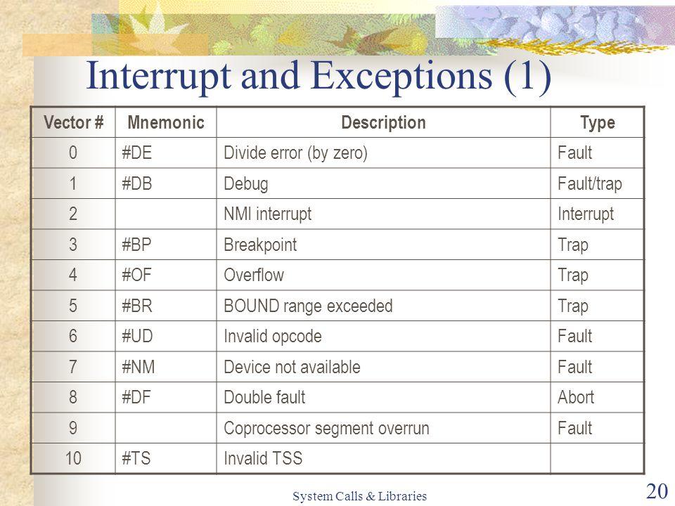 System Calls & Libraries 20 Interrupt and Exceptions (1) Vector #MnemonicDescriptionType 0#DEDivide error (by zero)Fault 1#DBDebugFault/trap 2NMI interruptInterrupt 3#BPBreakpointTrap 4#OFOverflowTrap 5#BRBOUND range exceededTrap 6#UDInvalid opcodeFault 7#NMDevice not availableFault 8#DFDouble faultAbort 9Coprocessor segment overrunFault 10#TSInvalid TSS