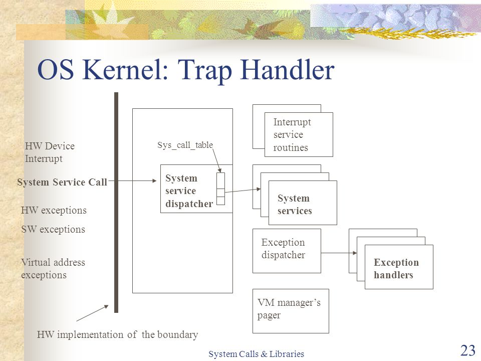 System Calls & Libraries 23 OS Kernel: Trap Handler HW Device Interrupt HW exceptions SW exceptions System Service Call Virtual address exceptions HW