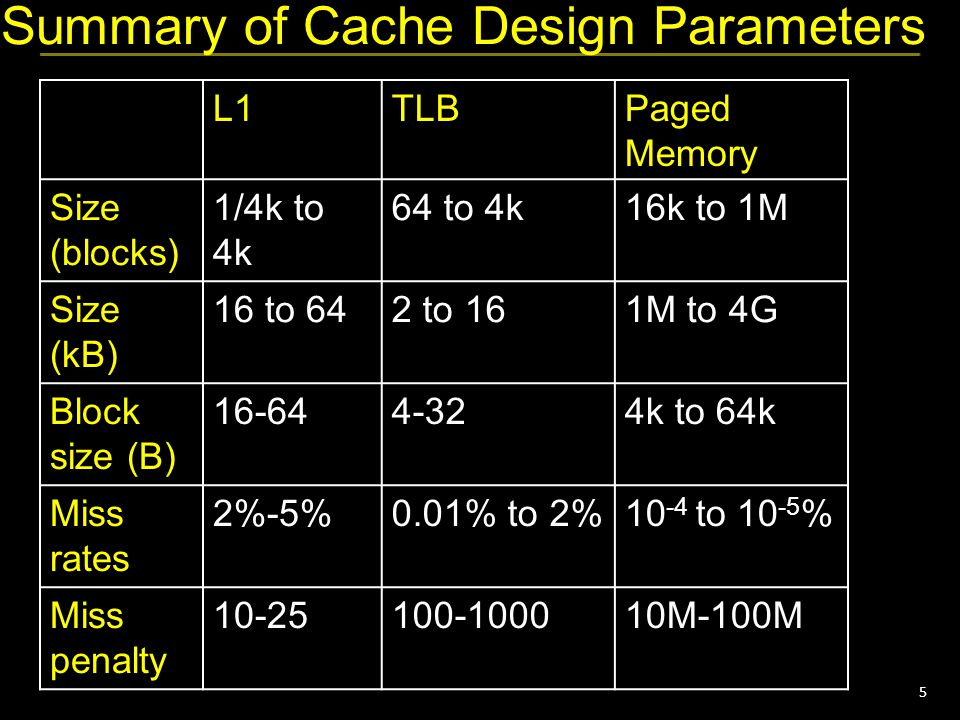 5 Summary of Cache Design Parameters L1TLBPaged Memory Size (blocks) 1/4k to 4k 64 to 4k16k to 1M Size (kB) 16 to 642 to 161M to 4G Block size (B) 16-644-324k to 64k Miss rates 2%-5%0.01% to 2%10 -4 to 10 -5 % Miss penalty 10-25100-100010M-100M