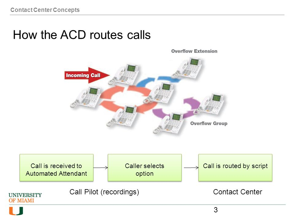 Contact Center Concepts How the ACD routes calls Call is received to Automated Attendant Caller selects option Call is routed by script Call Pilot (re