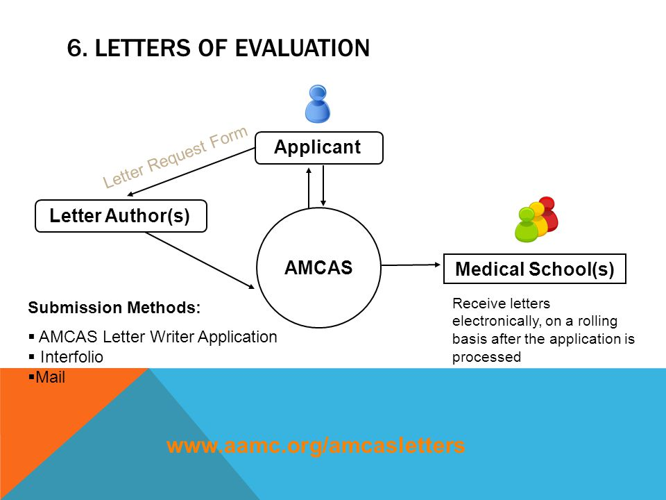 6. LETTERS OF EVALUATION AMCAS Medical School(s) Receive letters electronically, on a rolling basis after the application is processed Applicant Lette