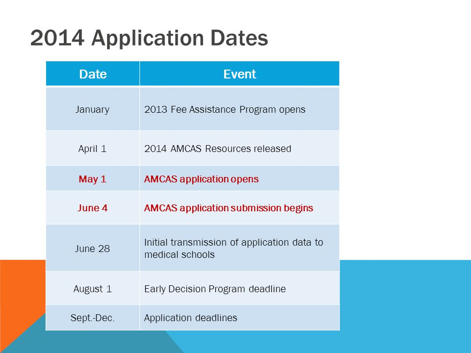 DateEvent January2013 Fee Assistance Program opens April 12014 AMCAS Resources released May 1AMCAS application opens June 4AMCAS application submissio