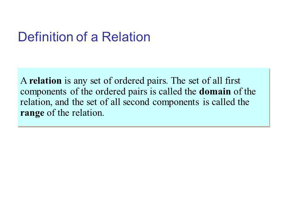 Example:Finding the Domain of a Function Solution Continuing… c.
