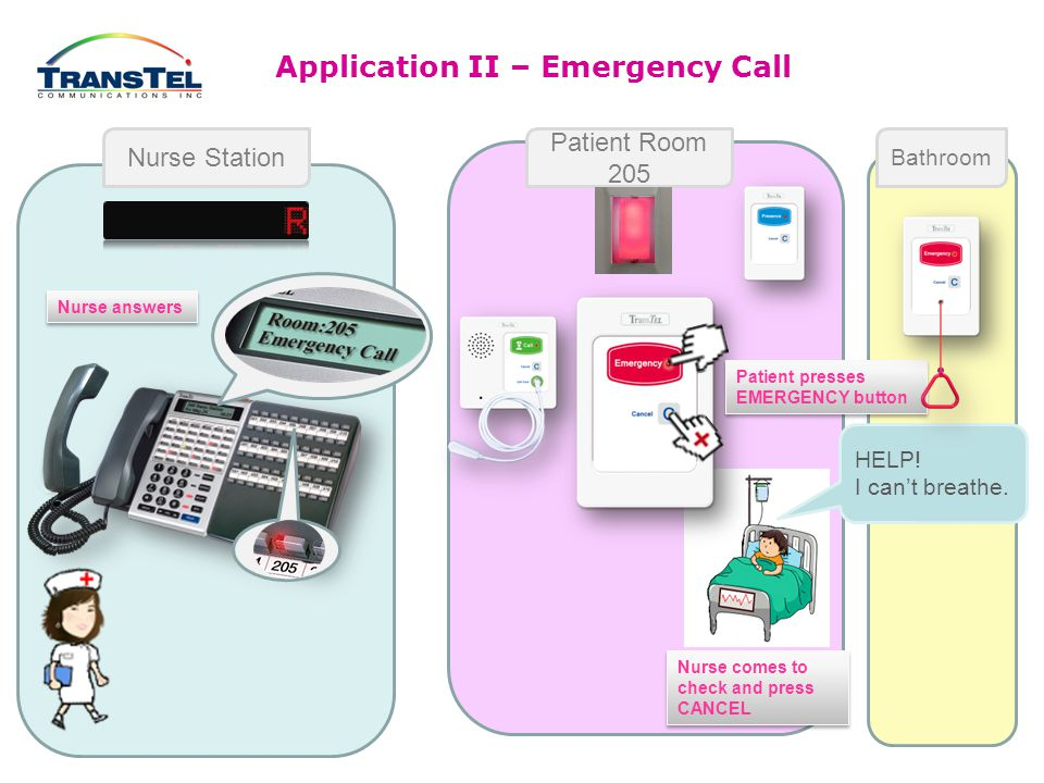 Application I – Bedside Call (Call Cord/Button) Nurse Station Patient Room 205 Bathroom Nurse answers Nurse comes to check and press CANCEL Patient pushes Call- Cord or presses CALL button Hello, nurse, can you come here.