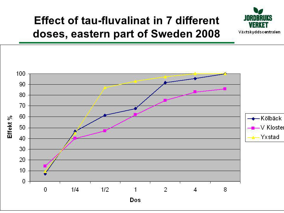 Effect of tau-fluvalinat in 7 different doses, eastern part of Sweden 2008