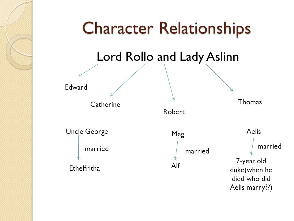 Character Relationships Lord Rollo and Lady Aslinn Catherine Thomas Robert Edward Uncle George Ethelfritha married Meg Alf married Aelis 7-year old du