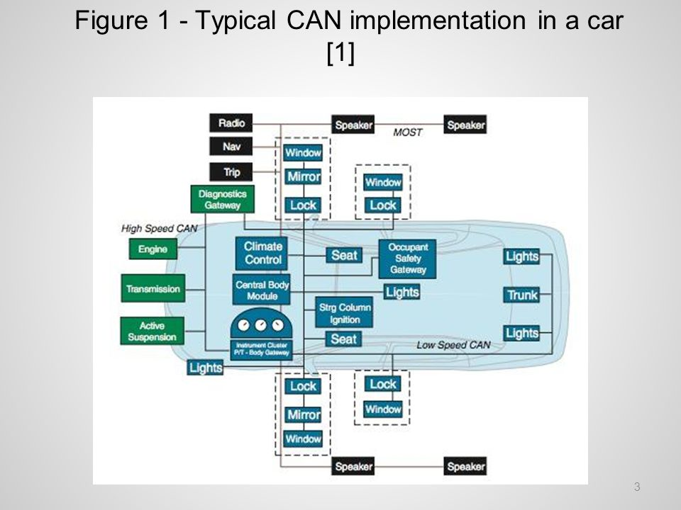 Figure 1 - Typical CAN implementation in a car [1] 3