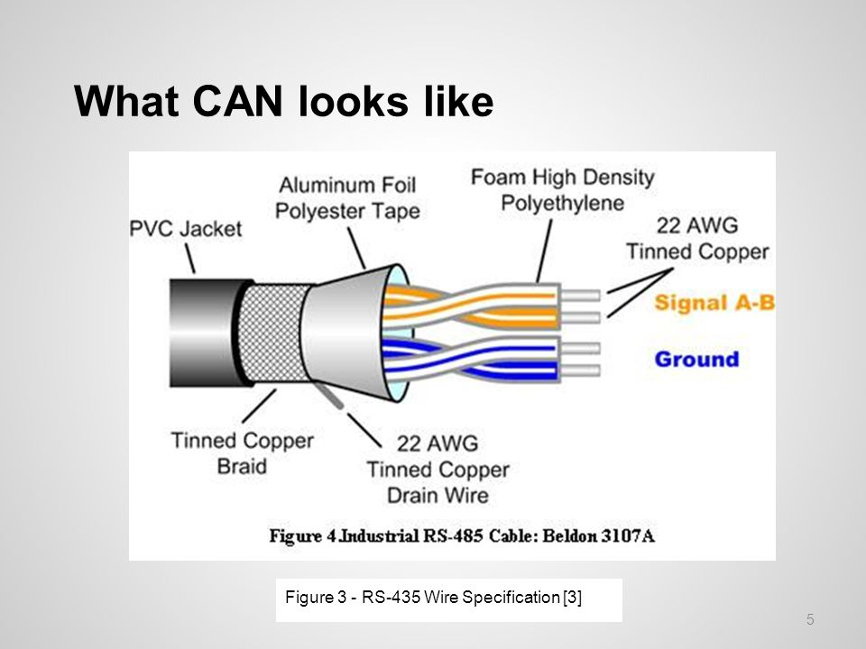 What CAN looks like Figure 3 - RS-435 Wire Specification [3] 5